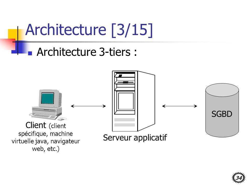 Architecture [3/15] Architecture 3-tiers : SGBD